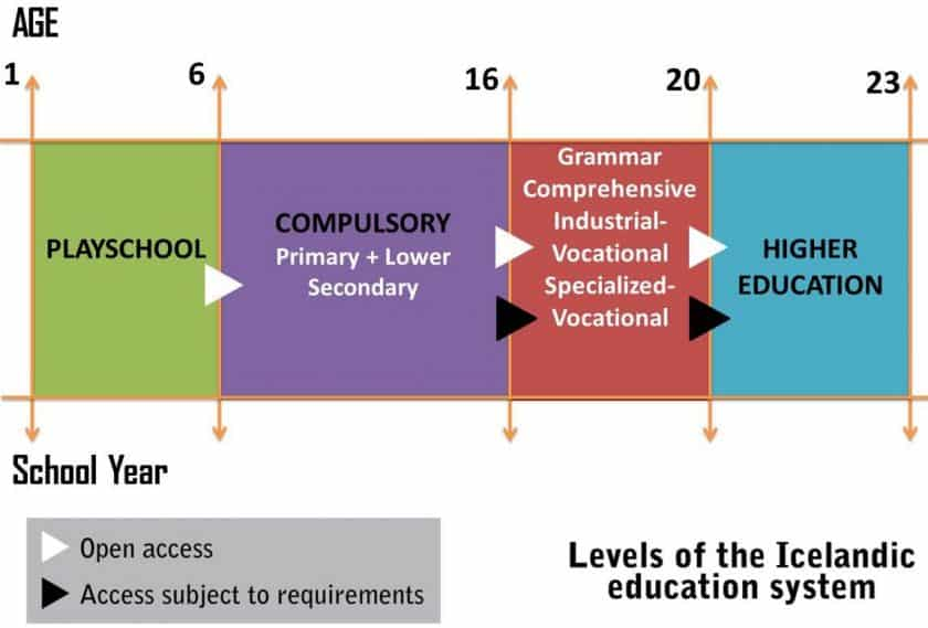 education system in Iceland